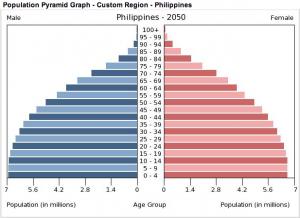 2050年のフィリピンの人口ピラミッド