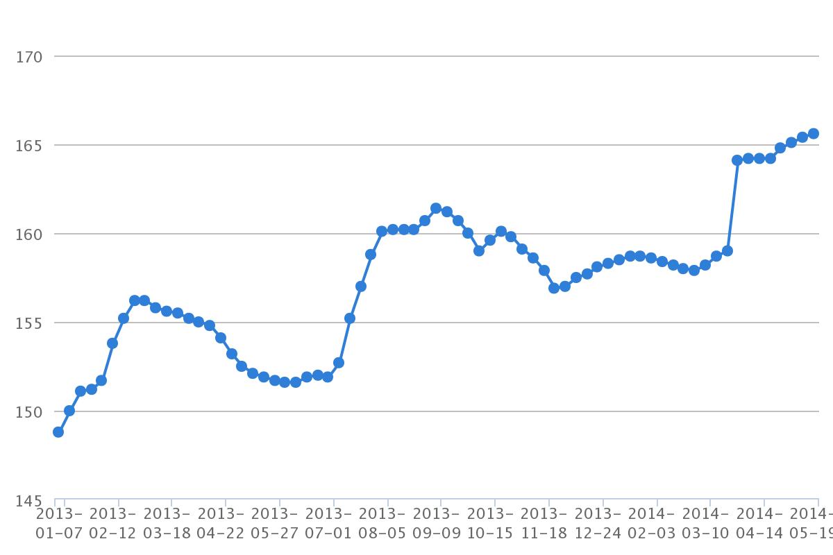 ガソリンの価格推移