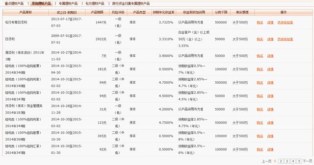 中国の理財産品の状況1
