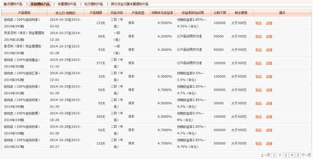 中国の理財産品の状況2
