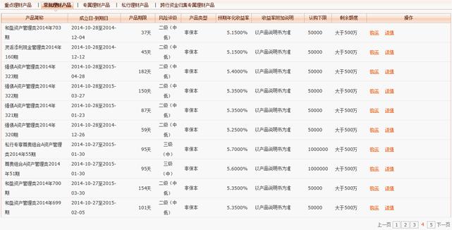 中国の理財産品の状況4