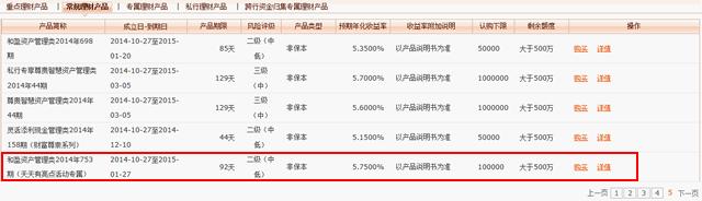 中国の理財産品の状況5
