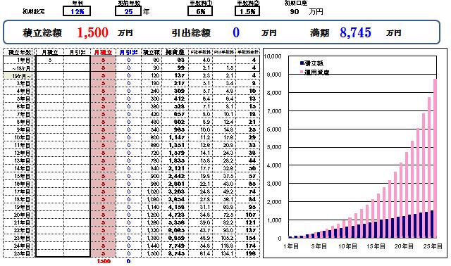 積立ファンドシミュレーション