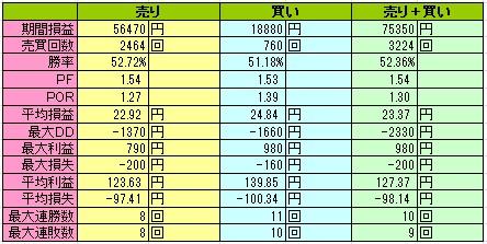 日経225先物システムの検証結果