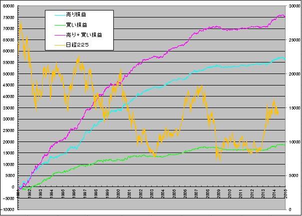 日経225先物システムの損益グラフ