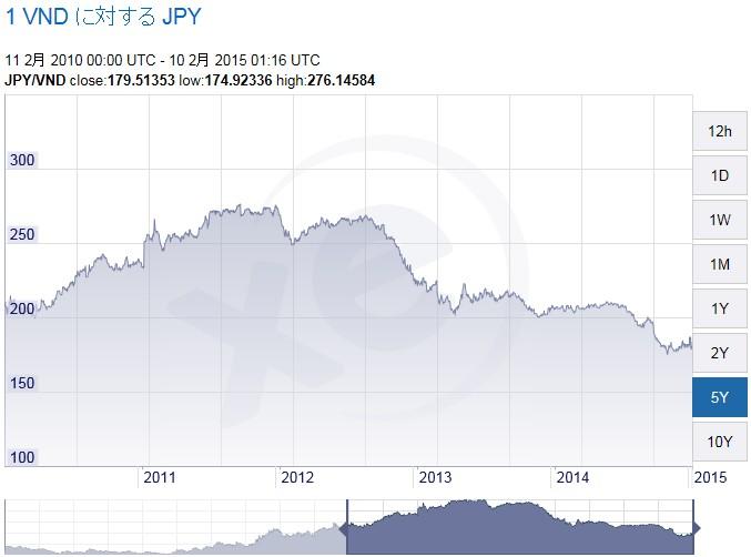 ベトナムドン(VND)日本円(JPY)チャート