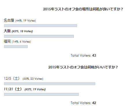 2015年最後のオフ会に関するアンケート結果