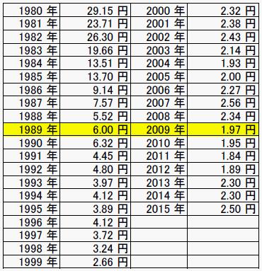 円とペソの為替レート