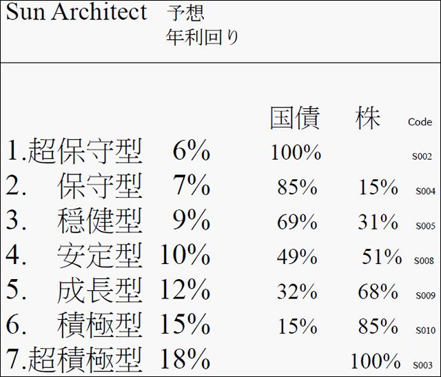 SunLife社のSun Architect資料01