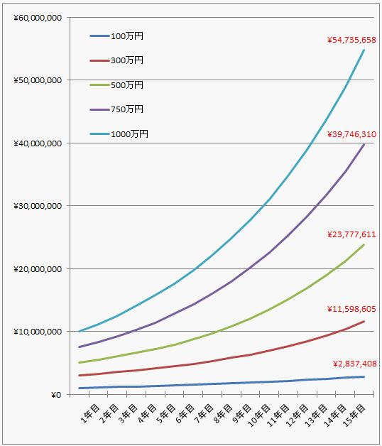 元本保証&利益保証型ファンドの運用資産曲線