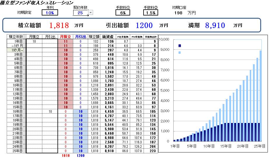 海外積立の運用シミュレーション