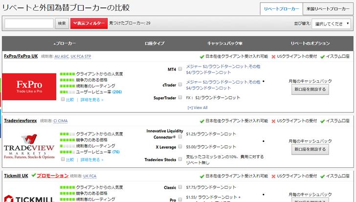 CashBackForexに登録されている海外FXブローカー一覧ページ