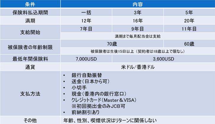 サンライフ香港ダイヤモンドインカム(Diamond Income)養老型生命保険の概要