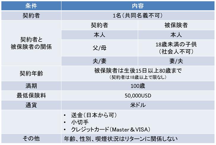 サンライフ香港ウェルスビルダー(Wealth Builder)貯蓄型生命保険の概要
