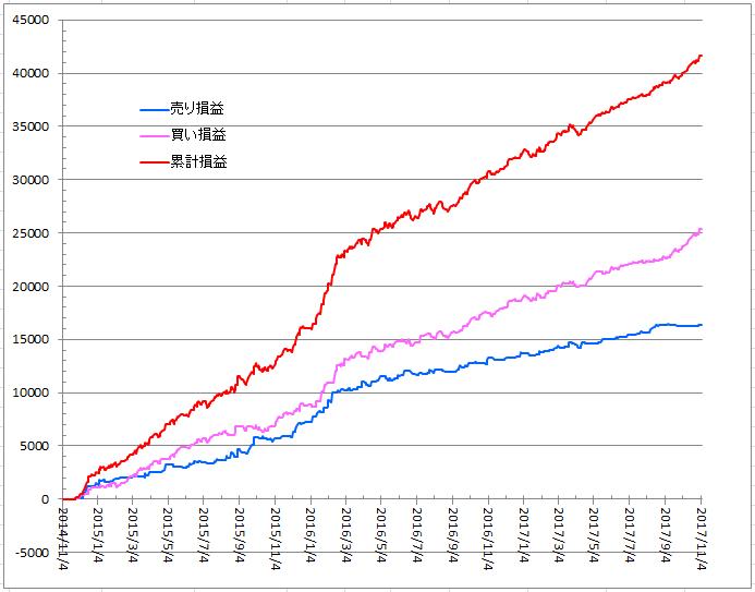 日経225先物の新ロジックの資産推移のグラフ