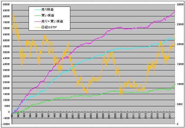 日経225先物の検証結果をグラフで資産推移をみる