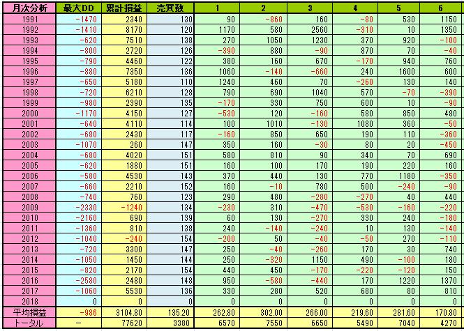 日経225先物のロジックの月次売買損益001