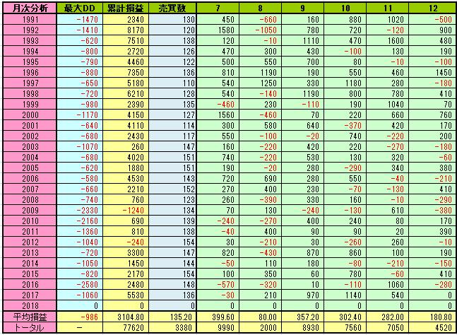 日経225先物のロジックの月次売買損益002