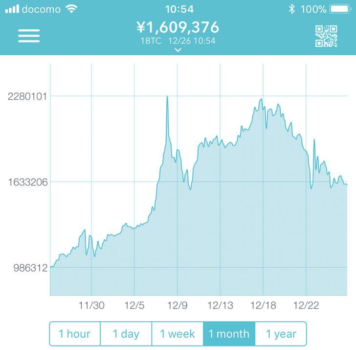 加熱するビットコインのバブル崩壊はいつか?
