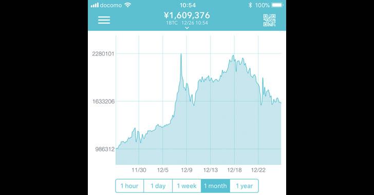 乱高下の激しいビットコイン購入は投資ではない