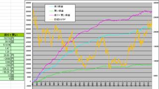 日経225先物ZEROファンドの運用成績