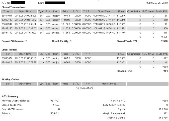 FX自動売買の昨日の運用結果