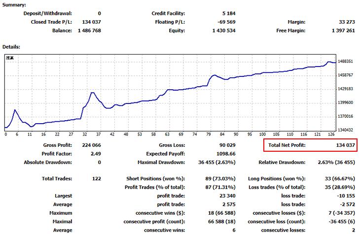 FX自動売買ツール(EA)の2019年10月資産曲線