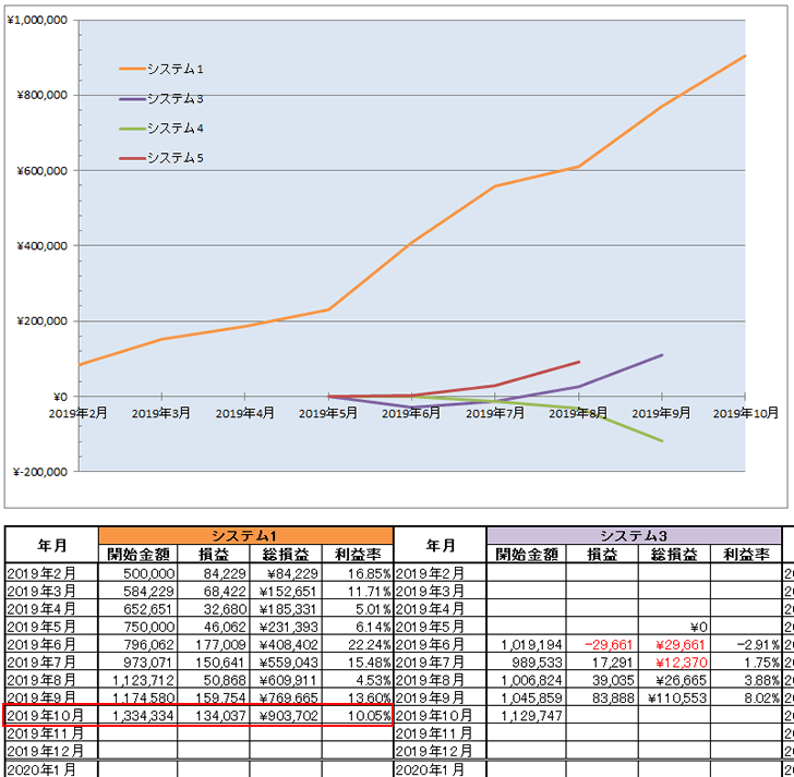 2019年10月末時点でのFX自動売買ツール(EA)の資産曲線
