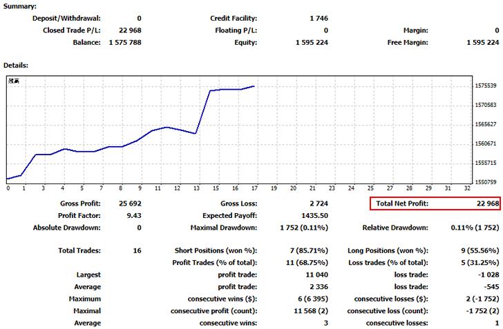 FX自動売買ツール(EA)の運用結果_2019.12
