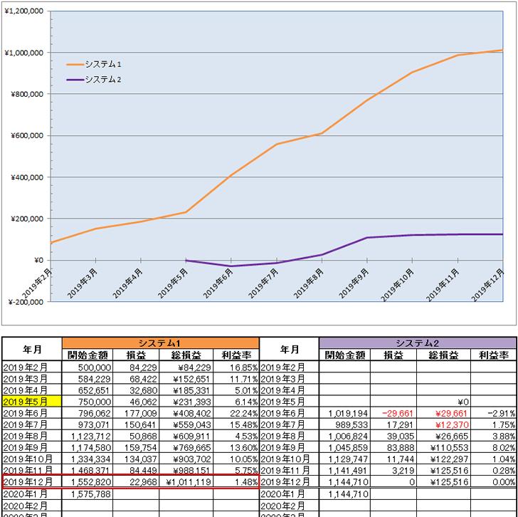 2019年12月末時点でのFX自動売買ツール(EA)の資産曲線