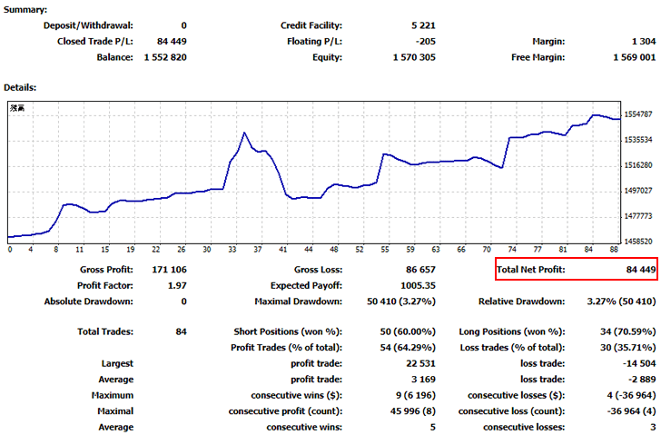 FX自動売買ツール(EA)2019年11月の運用結果