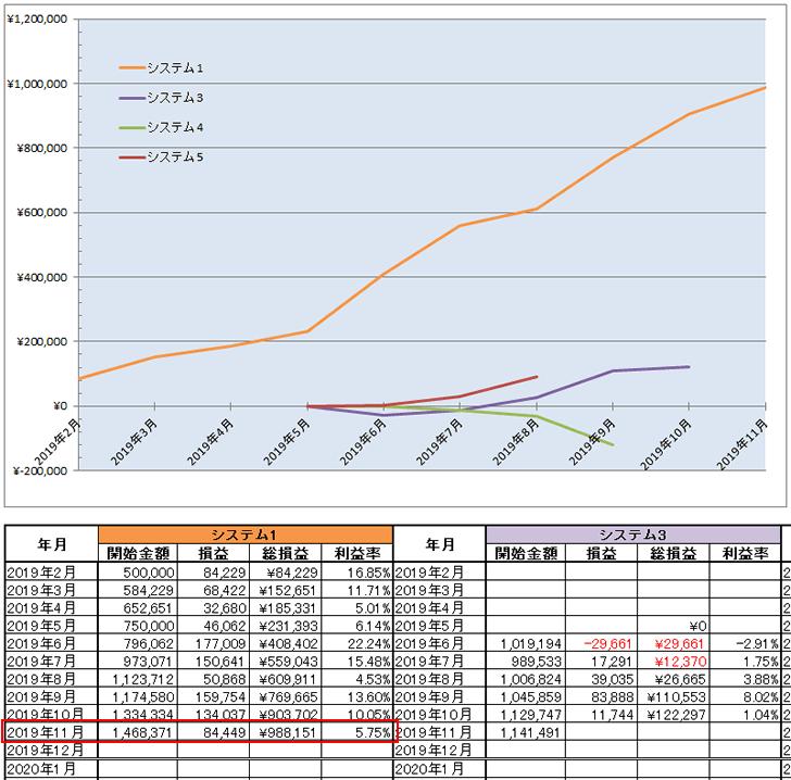 2019年11月末時点でのFX自動売買ツール(EA)の資産曲線
