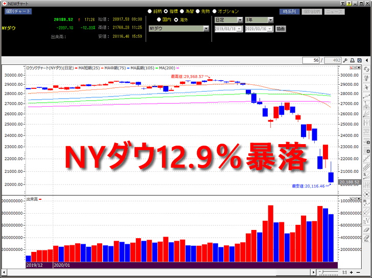 NY株は過去最大の下げ幅を更新