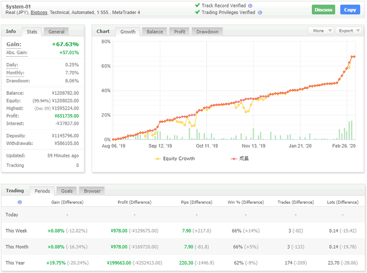 FX自動売買ツール(EA)の損益グラフ_2020.02