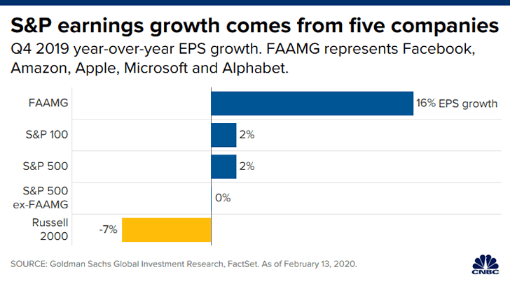 FAAMG以外のS&P銘柄は成長が止まっている