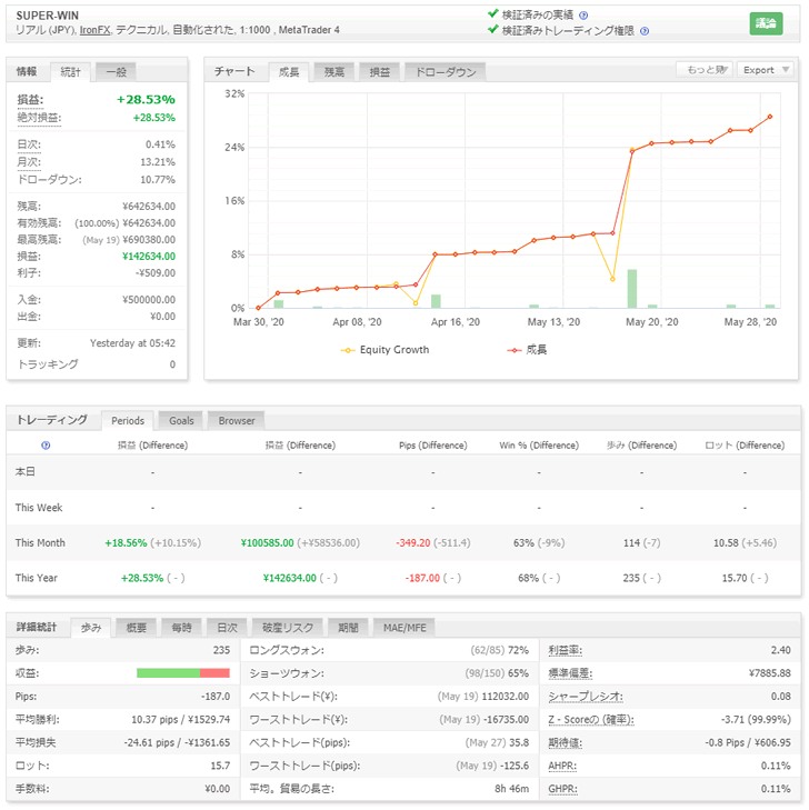 FX自動売買ツールSUPER-WIN(EA)の5月の運用成績