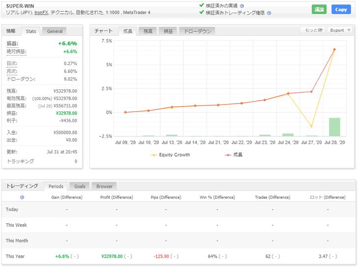SUPER-WINの2020年7月時点の資産曲線