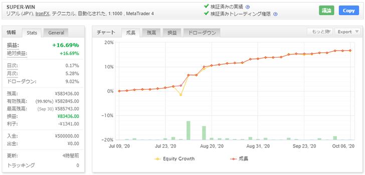 SUPER-WINの資産曲線(2020年9月現在)