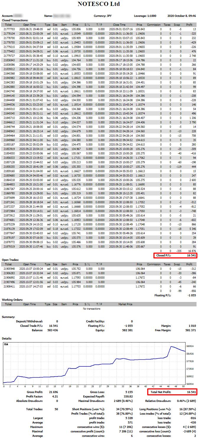 2020年9月のSUPER-WINの売買履歴と資産曲線