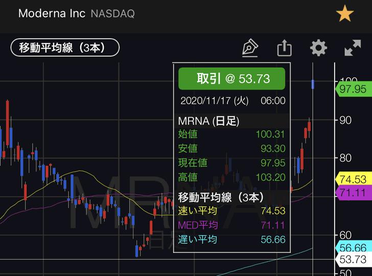 新型コロナワクチン銘柄モデルナ(MRNA)がキター\(^_^)/