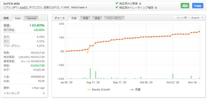 SUPER-WINの運用開始から2020年11月現在までの資産曲線