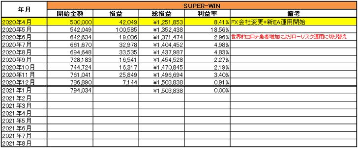 FX自動売買ツール(EA)SUPER-WINの2020年運用結果一覧表