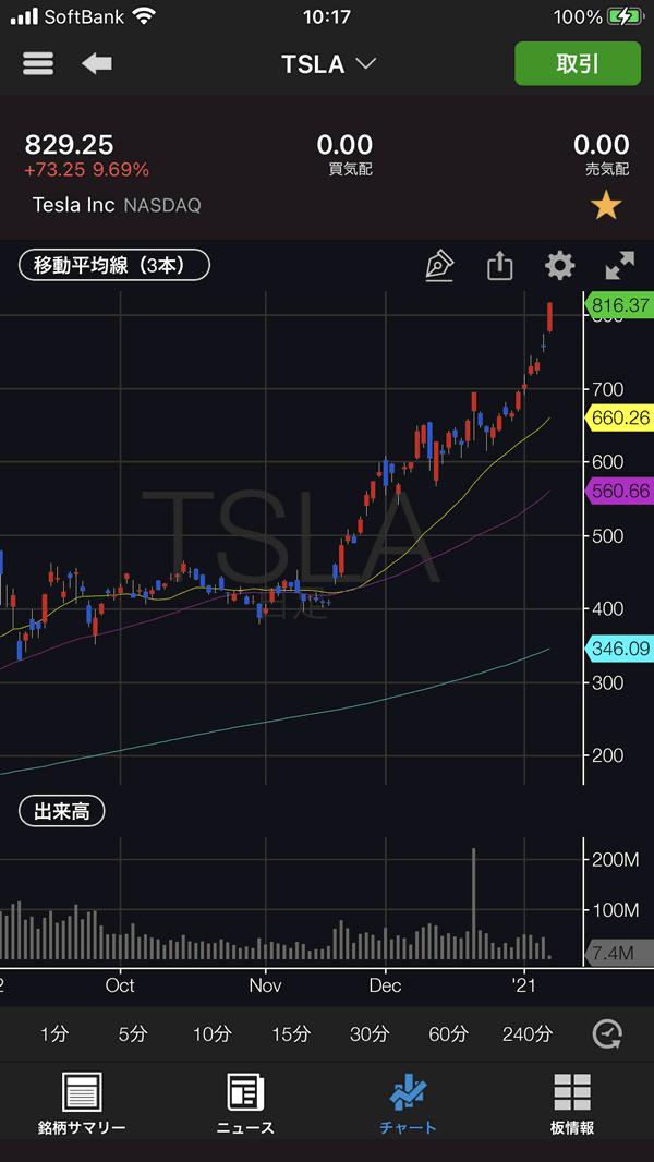 テスラ(TSLA)の直近株価チャート