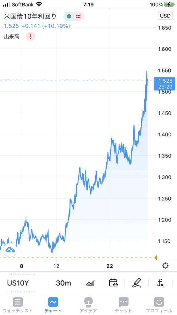 2021年2月26日現在の米国債10年利回り