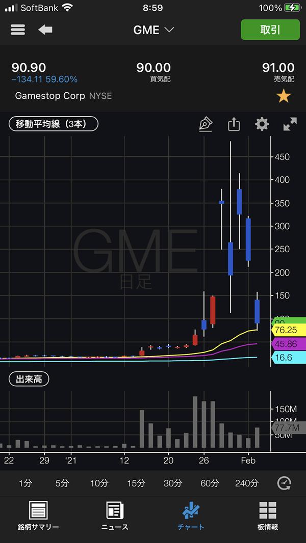 ゲームストップ(GME)のチャート