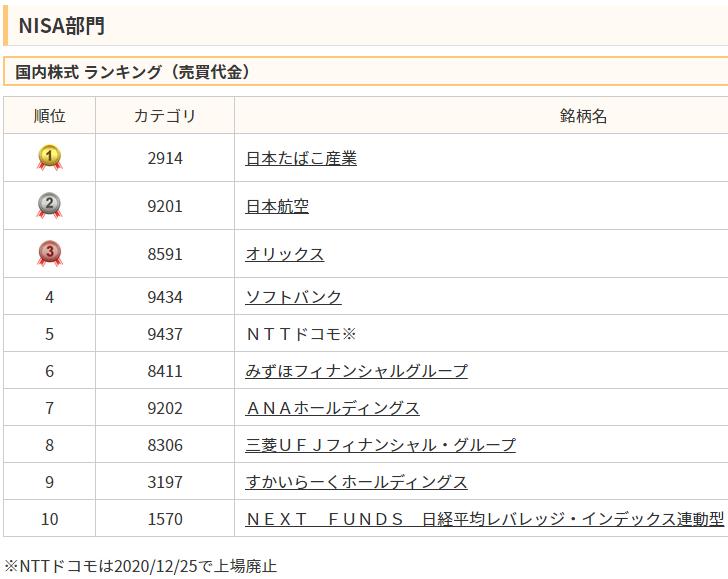 NISAの2020年売買代金ランキングで日本たばこ産業(JT)が1位