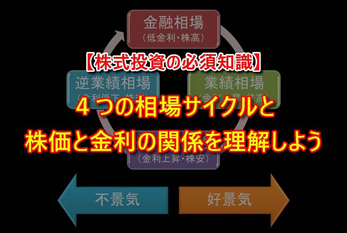 4つの相場サイクルと株価と金利の関係