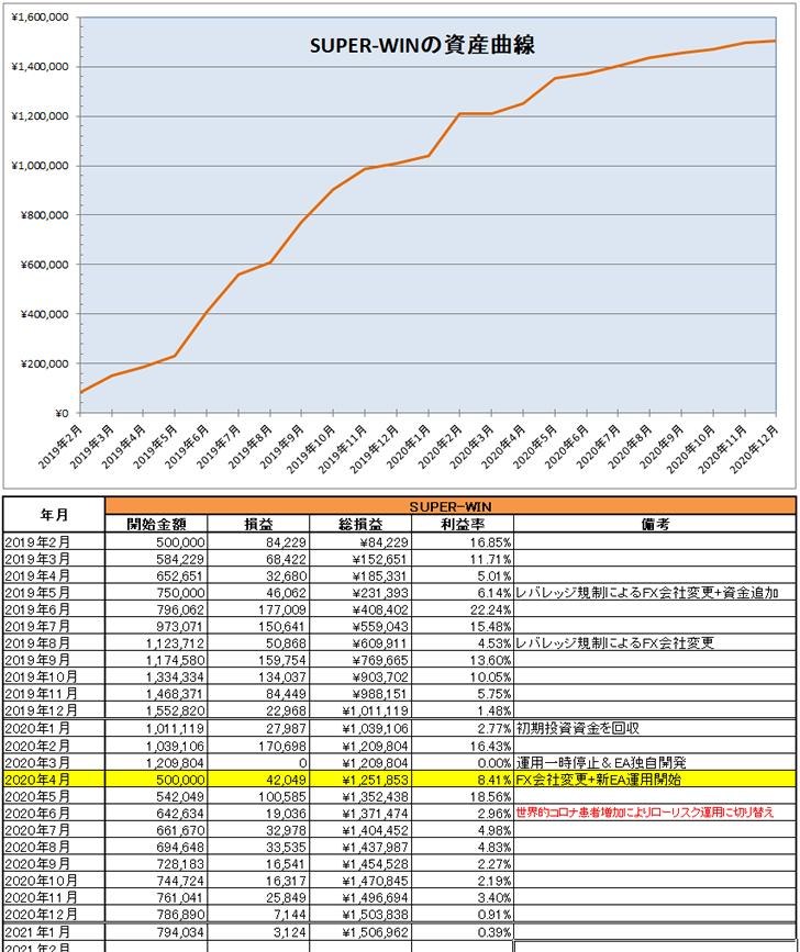 SUPER-WIN(FX自動売買EA)の2021年1月の運用結果と資産曲線