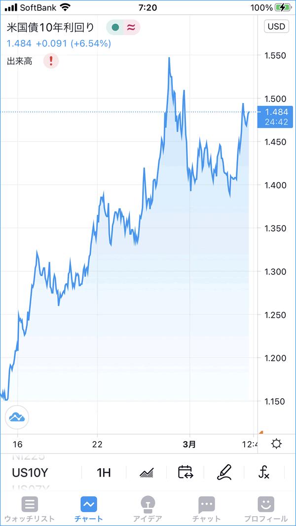 米国債10年利回りのチャート