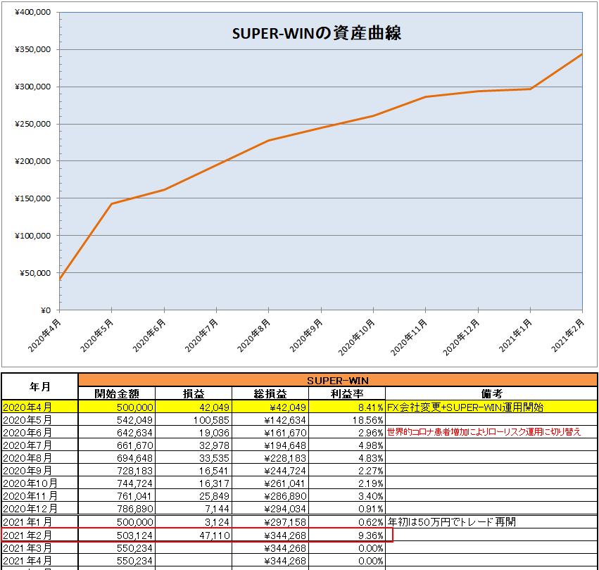 SUPER-WINの運用開始から2021年2月までの資産推移